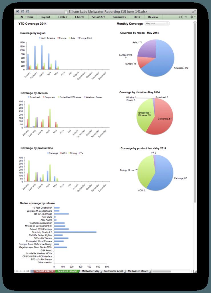B2B Technology PR Metrics