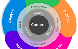 Content marketing for semiconductor firms