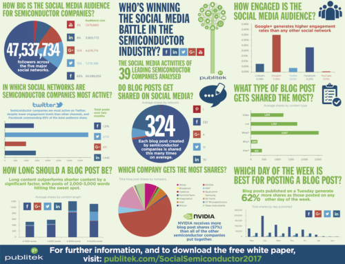 Which semiconductor company is winning the B2B social media marketing battle?