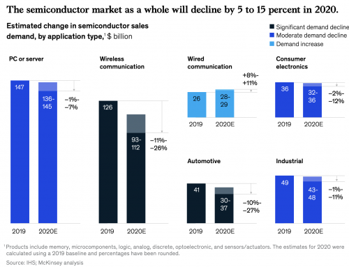 Deferred but not deflated: how the semiconductor industry will weather the storm