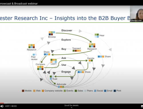 Webinar: How to choose the right marketing channels – narrowcast vs broadcast